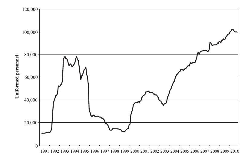 Fig2-2_UN-Pkrs-1991-2010_FromPdf