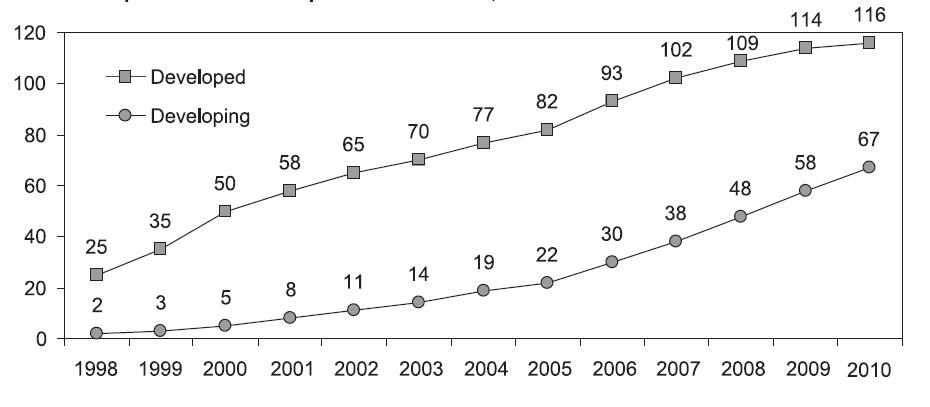 Fig4-2_PhoneSubscribers_1998-2010